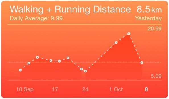 RunKeeper data in the Health app
